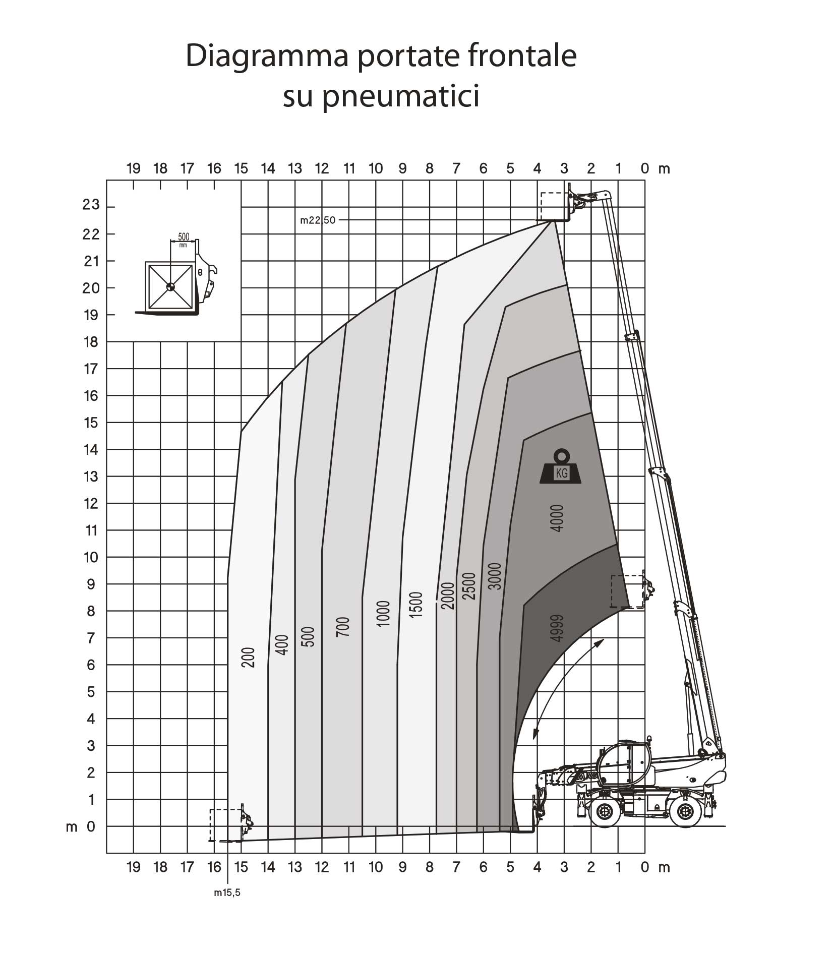 Sollevatori Telescopici Rotanti CT23R